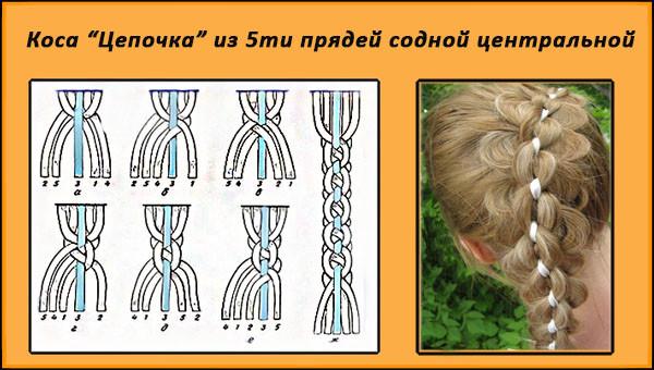 схема косы плетения на короткие волосы