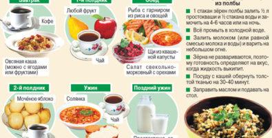 Основы рационального питания для похудения
