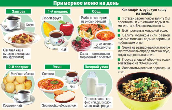 Правильное питание для похудения меню на неделю для девушек бесплатно