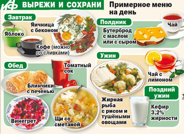 еда при похудении рецепты с фото