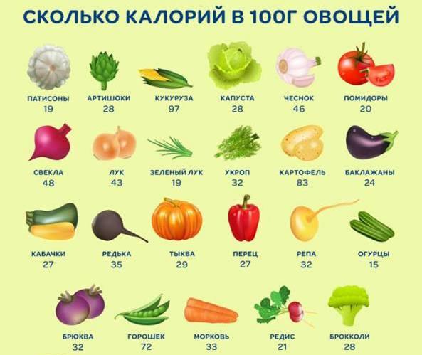 калорийность овощей, фото