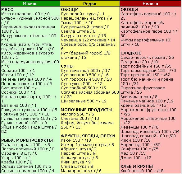 Безглютеновая диета список продуктов.